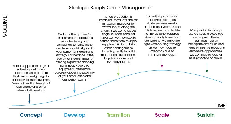 Applying the levers of supply chain resilience